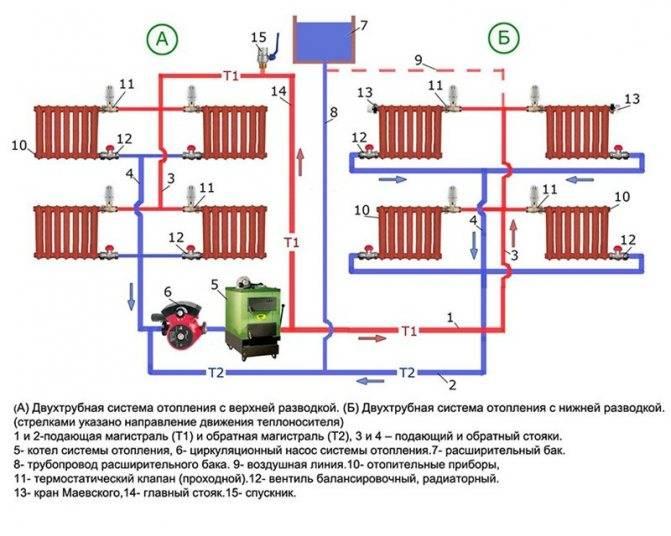 Схема отопления 2 х этажного частного дома своими руками: комплектация, виды схем, способы подачи теплоносителя в систему