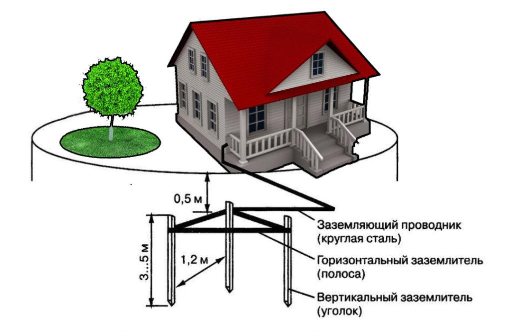 Заземление в частном доме своими руками 220 в: безопасность проживающих