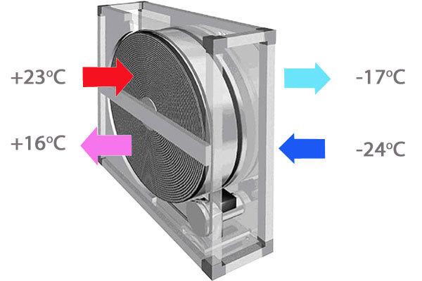 Приточная вентиляция в квартире с фильтрацией: модели, установка