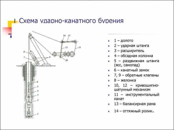 Колонковое бурение скважин, технология