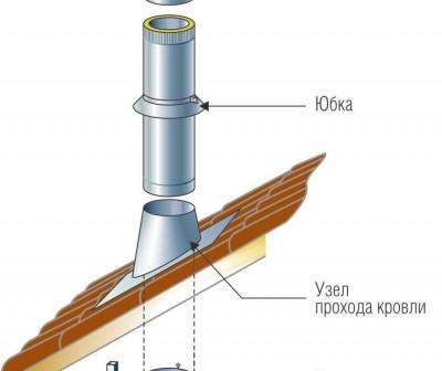 Узел прохода вентиляции через кровлю: варианты и правила сооружения - точка j