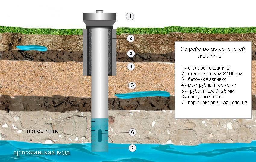 Сколько по времени бурят скважину на воду