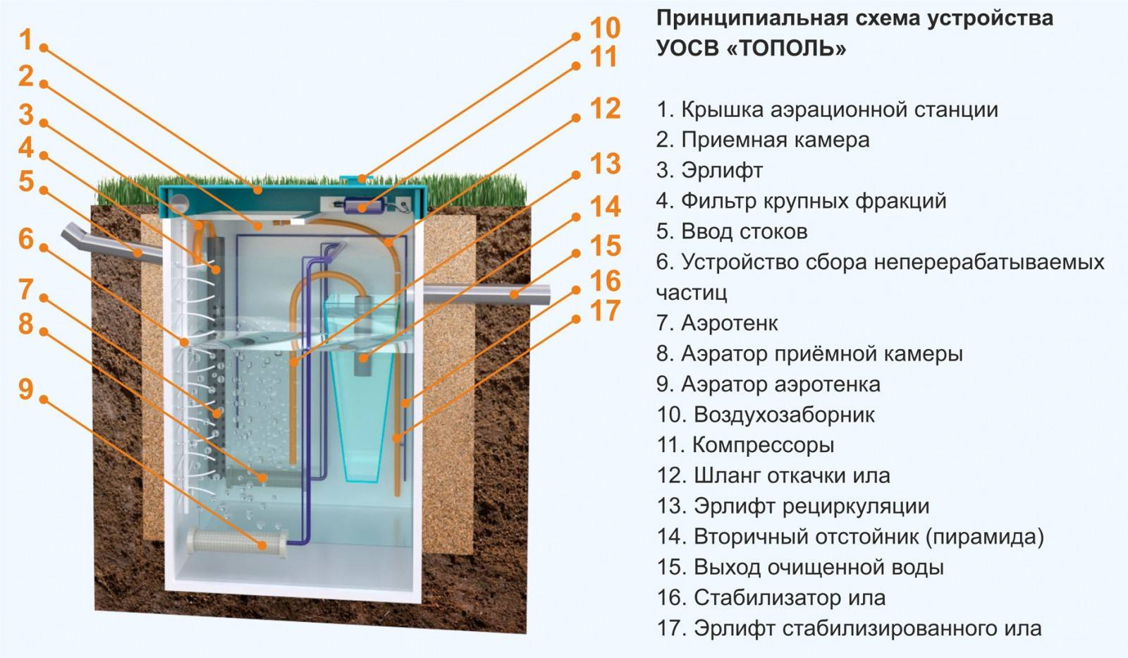 Подробный принцип работы станции топас - все о септиках