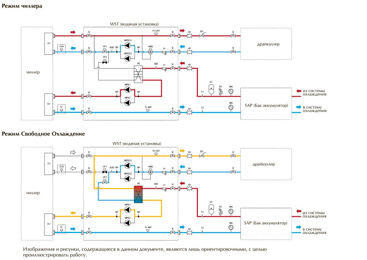 Чиллер-фанкойл: принцип работы системы, схема монтажа чиллеров и фанкойлов, обслуживание системы кондиционирования