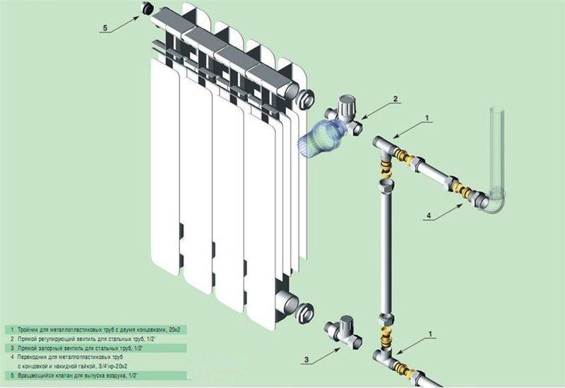 Байпас в системе отопления: на радиаторе и полотенцесушителе | инженер подскажет как сделать