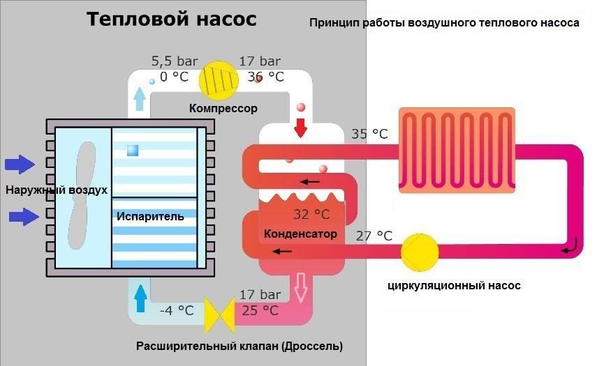Тепловые насосы своими руками - описание и монтаж!