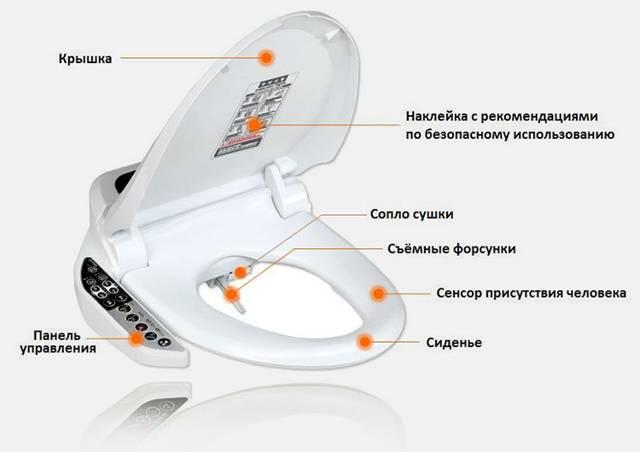 Электронные крышки-биде для унитаза: преимущества и недостатки, показания к использованию, инструкция по выбору