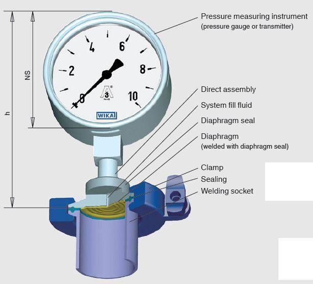 Какое давление должно быть в системе отопления