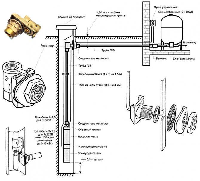 Адаптер для скважины своими руками: установка, монтаж, правила обустройства