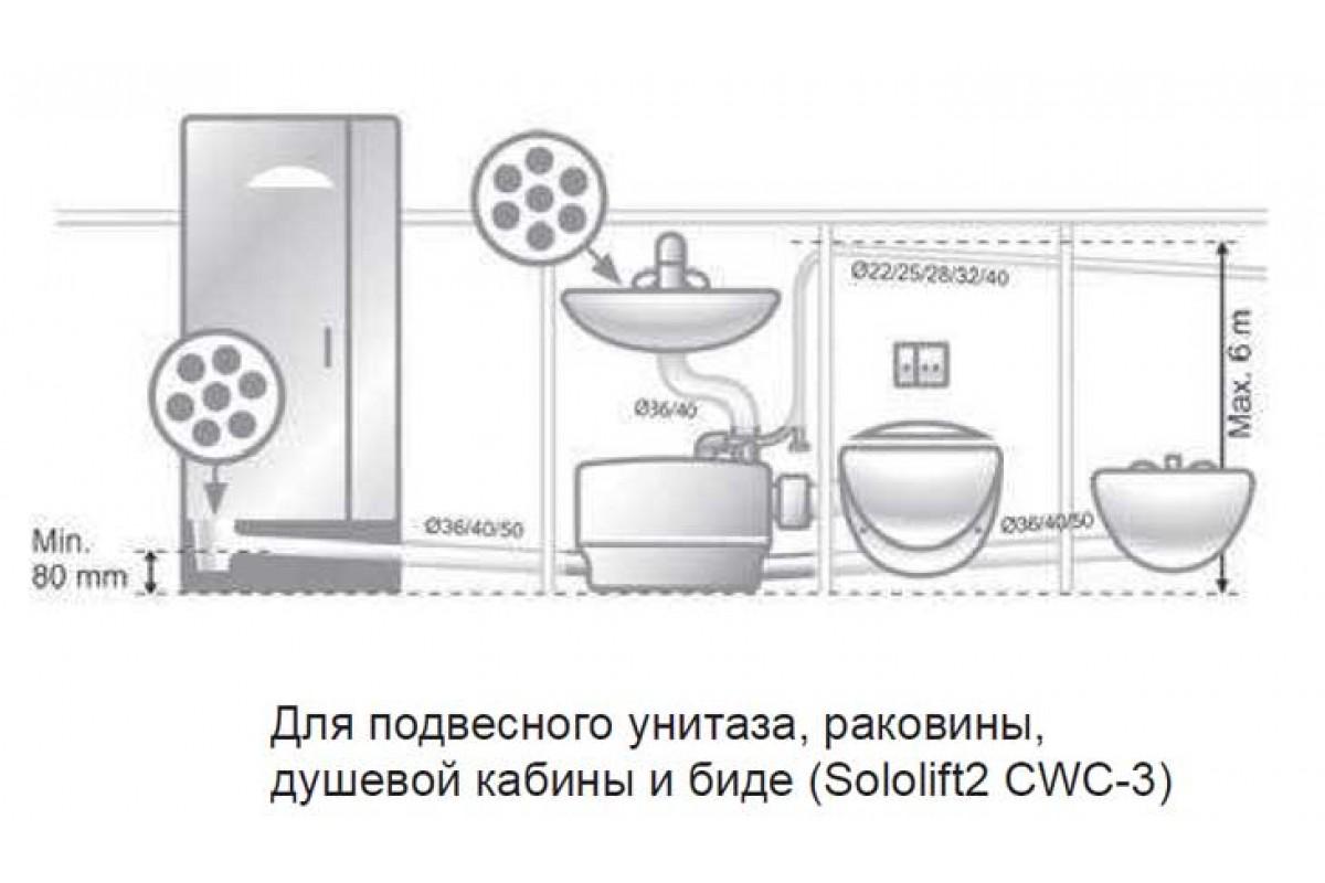 Насос сололифт для канализации. установка и принцип работы