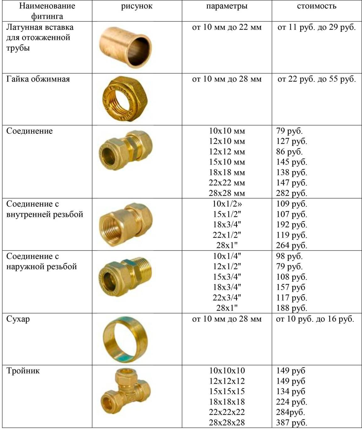 Фитинги для стальных труб – пресс, резьбовые и обжимные, компрессионные или под сварку, обзор всех видов соединительных элементов