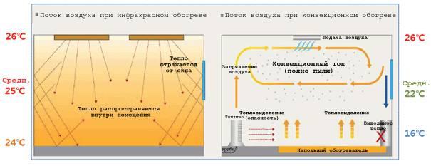 Что лучше – радиаторы или теплый пол: материалы и монтажные работы и затраты на топливо