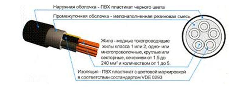 Кабель ввг: назначение, расшифровка маркировки и технические характеристики