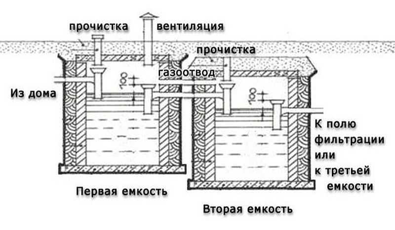 Устройство и установка бетонного септика