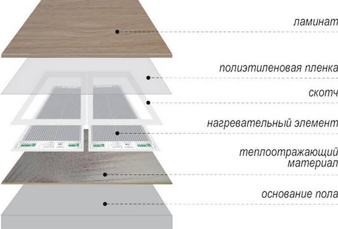 Линолеум на теплый пол – можно ли класть, советы по выбору и монтажу