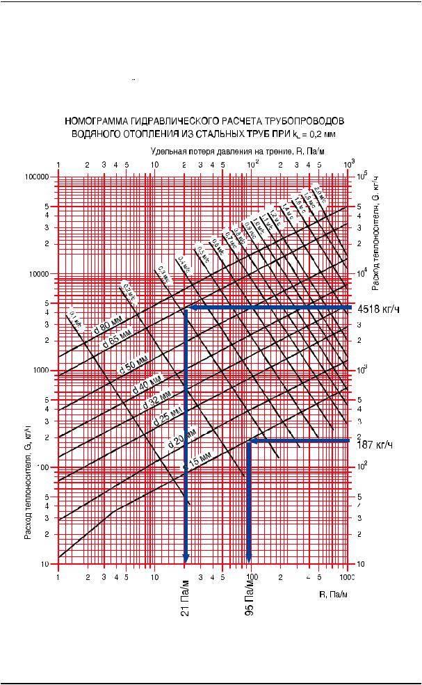 Расчет водяного отопления: пример расчета теплового баланса - точка j
