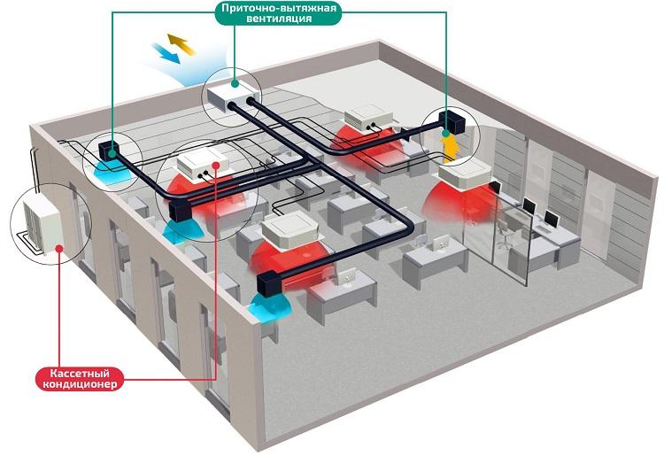 О составе и содержимом проектной документации по системам отопления, вентиляции и кондиционирования