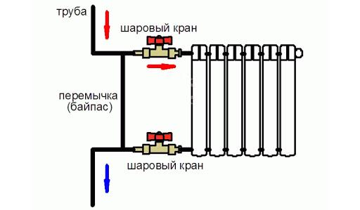 Байпас в системе отопления: что такое, зачем нужен + пример самостоятельной установки