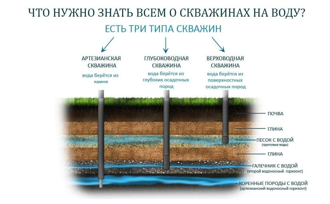 Как найти воду на участке для колодца?
