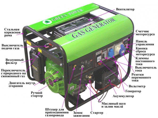 Типы генераторов для газового котла