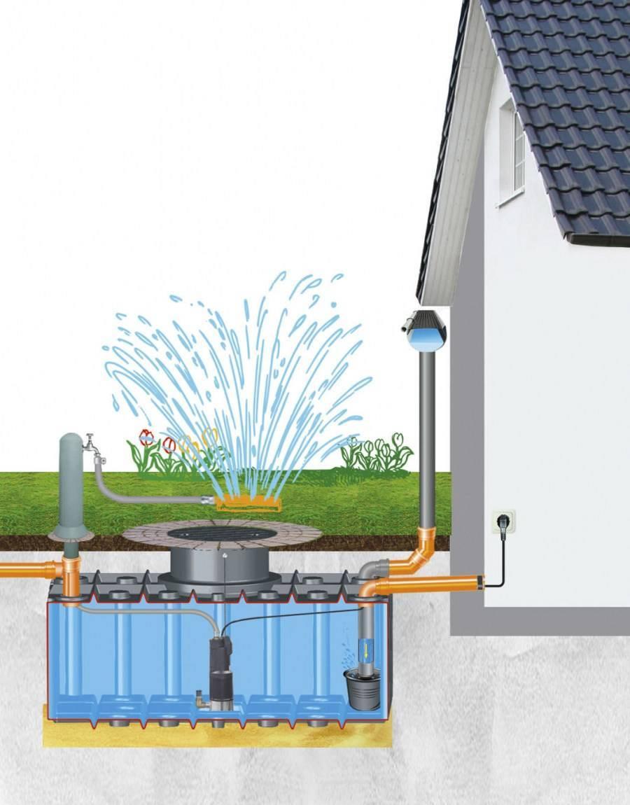 Система сбора дождевой воды: виды накопителей и использование дождевой воды в доме