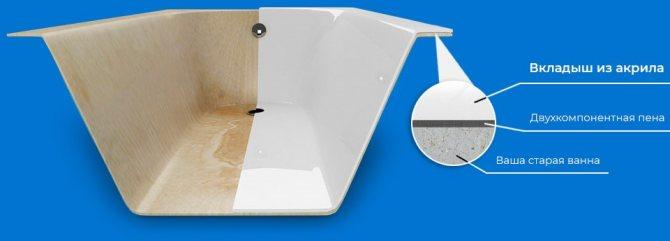 Установка акриловых вкладышей в ванну: как установить своими руками в чугунную ванную
