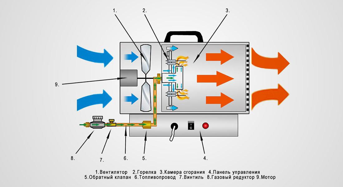 Газовые пушки непрямого нагрева: обзор тепловых для гаража с отводом газов и других моделей. как выбрать?