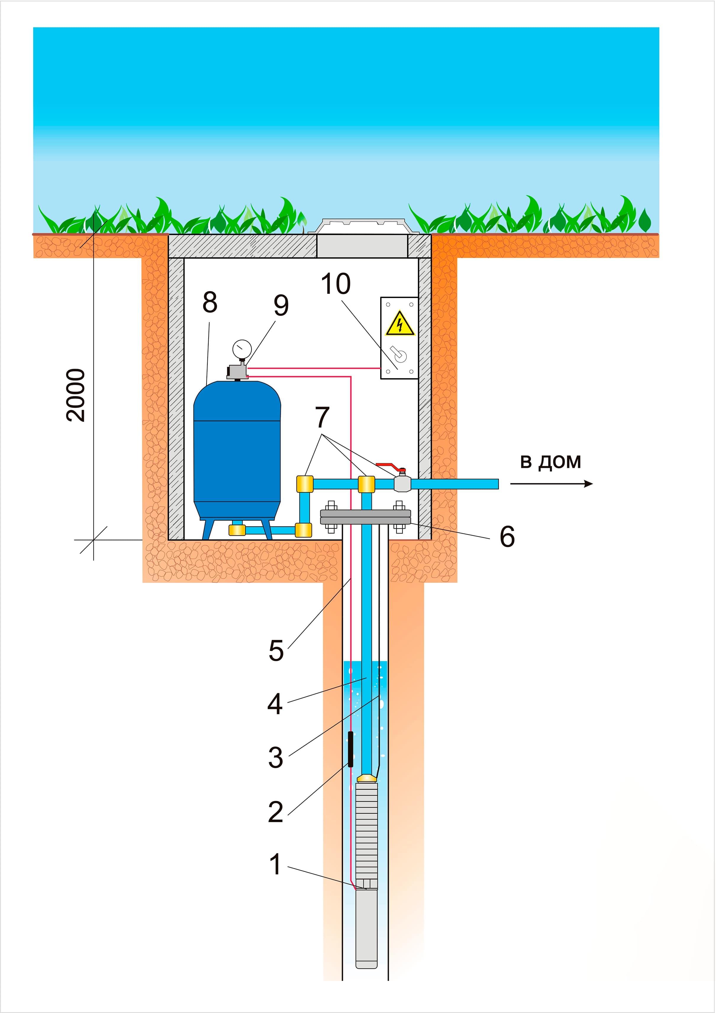 Как сделать ввод воды в дом из скважины - инструкция по монтажу своими руками