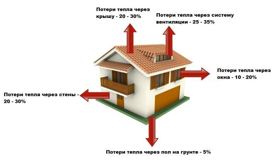 Расчет теплопотерь здания – готовимся к зимнему периоду