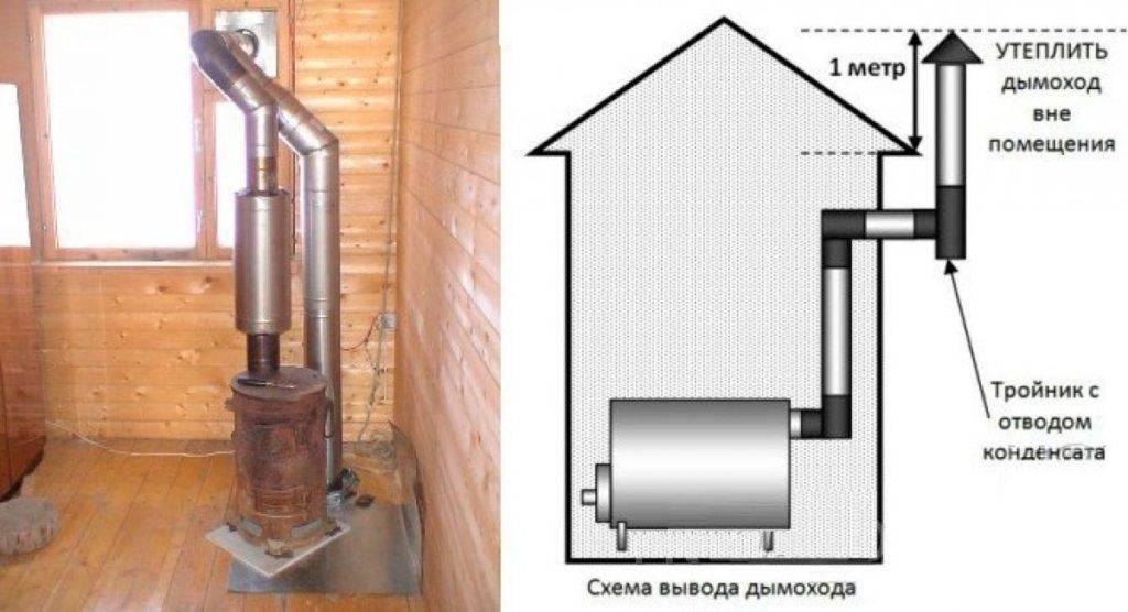 Изготовление и монтаж дымохода для буржуйки