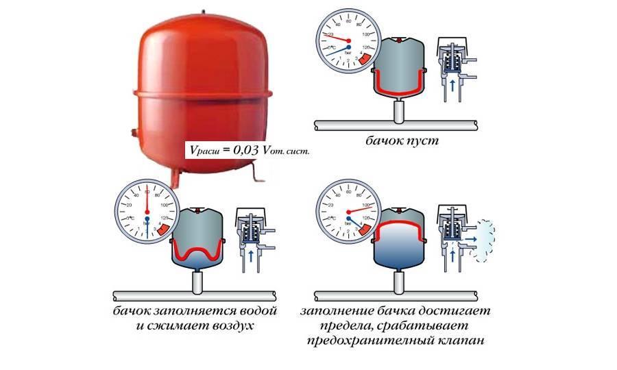 Давление в расширительном бачке отопления – причины изменения и способы изменения