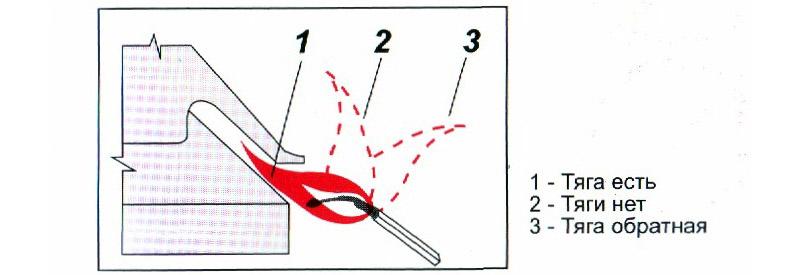 Что делать, если газовый котел задувает ветром: подробная инструкция по устранению проблем с обратной тягой в дымоходе частного дома, что делать с коаксиальной дымовой трубой, если котлоагрегат гаснет при малейших порывах