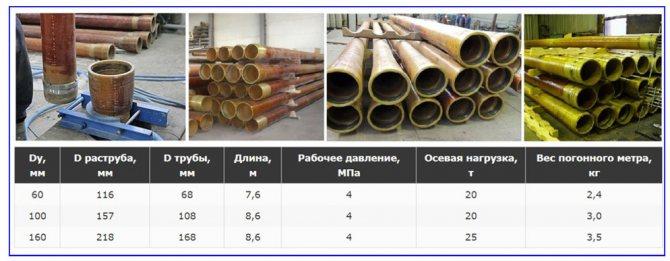 Стеклопластиковые трубы - способы монтажа, характеристики, маркировка