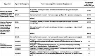 В россии запретят эксплуатацию старых газовых плит и ужесточают проверку их владельцев