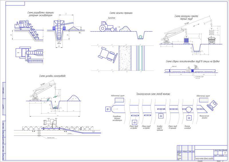 Строительство магистральных трубопроводов - методы и этапы работ