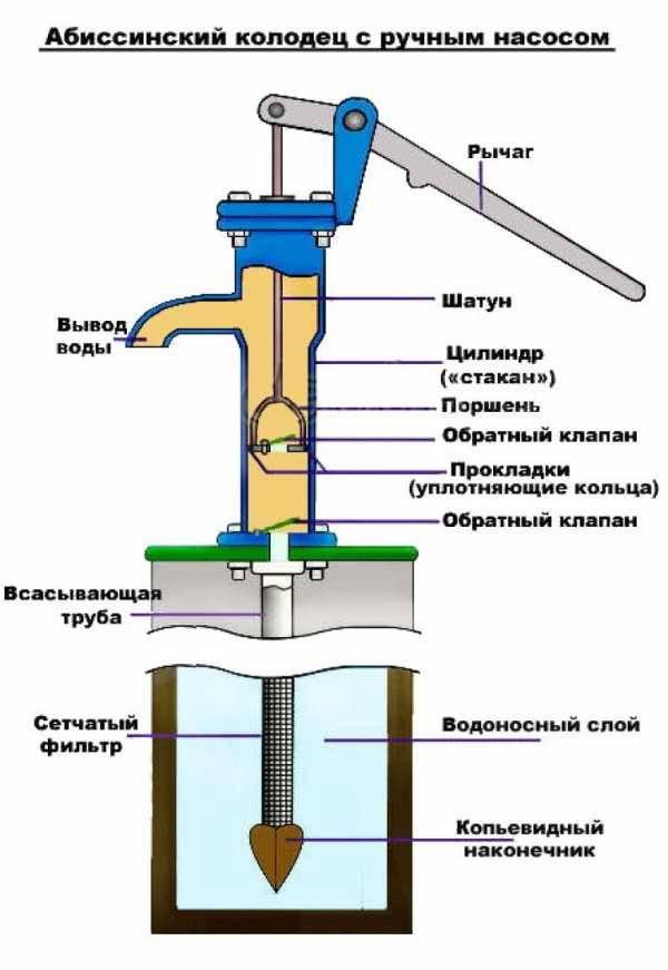 Какой выбрать насос для скважины: виды, характеристики, модели | гидро гуру