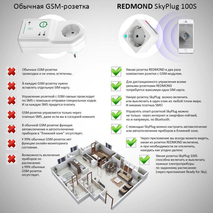СМС розетка: как работает и устанавливается розетка с управлением по GSM