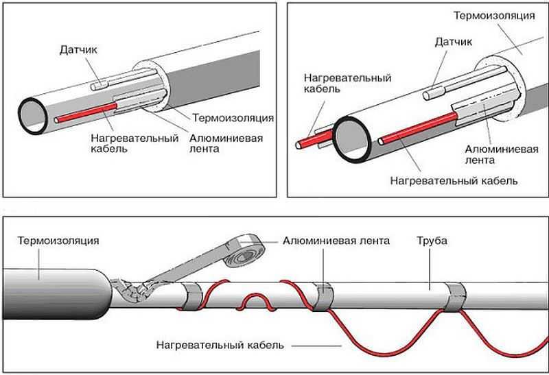 Монтаж обогрева кровли и водостоков — подключение системы антиобледенения своими руками.
