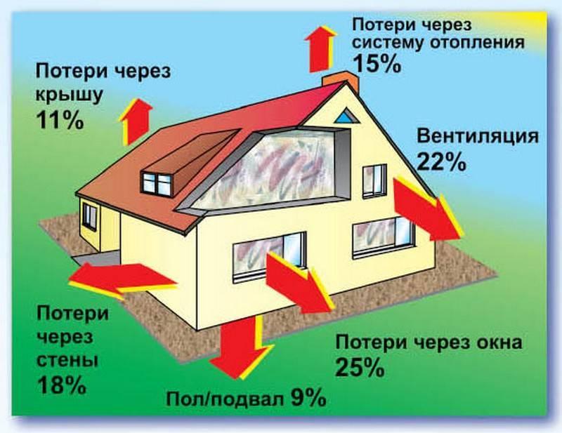 Виды систем отопления частного дома. проверенные варианты и не только