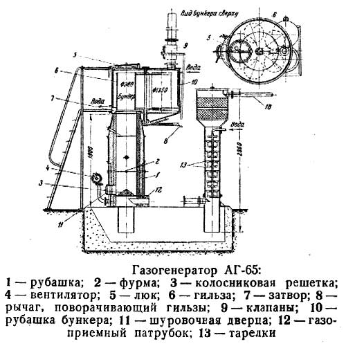 Делаем газогенератор на дровах своими руками: инструкция и 4 совета профессионала