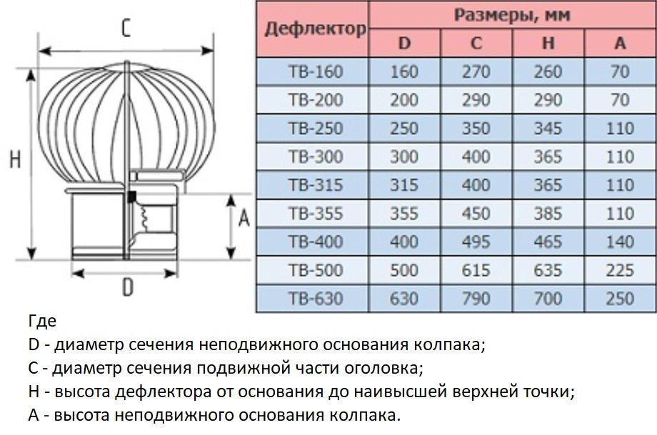 Вентиляционный дефлектор – что это такое и как он создаётся