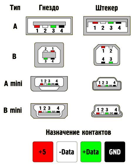 Распиновка micro-usb: особенности цоколевки всех видов разъема юсб, цветовая схема