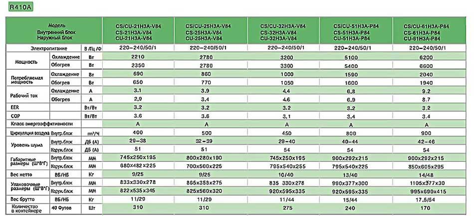 Обзор сплит-системы lg p09ep: характеристики, функции, отзывы + сравнение с конкурентами