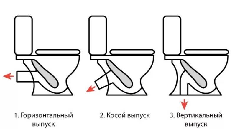Как выбрать унитаз правильно: какой лучше, чтобы хорошо смывал, совет специалиста, отзывы / zonavannoi.ru