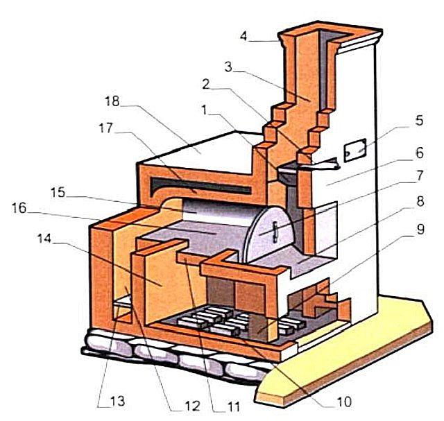 Подовая печь: что это такое, устройство, виды, советы по выбору