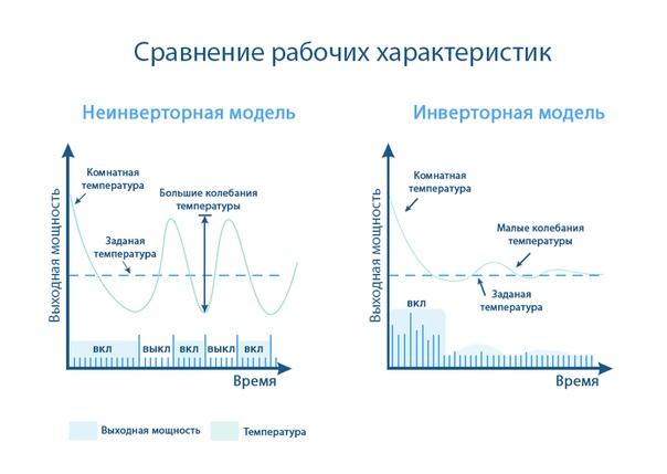 Отличие инверторного кондиционера от обыкновенного: их достоинства и недостатки + какой лучше выбрать