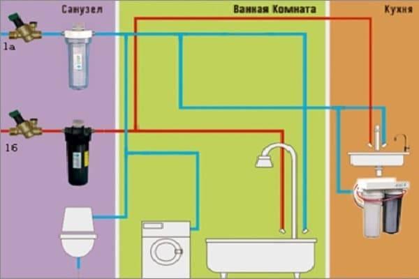 Воздух в системе водоснабжения частного дома: причины появления, опасность и борьба