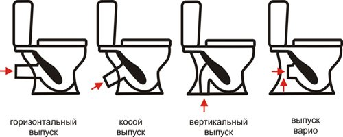 Подключение унитаза к канализации своими руками