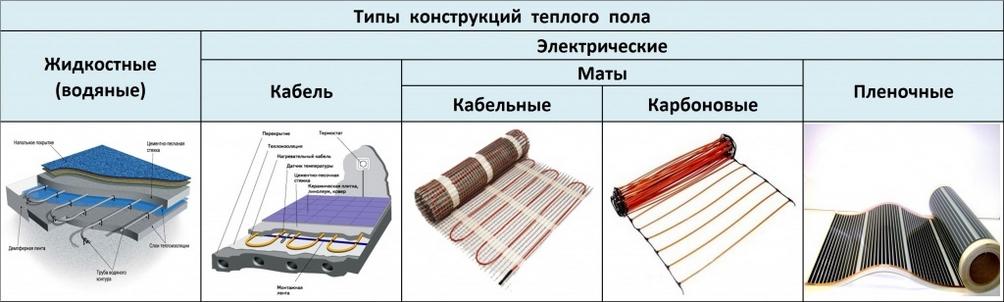 Что будет лучше, инфракрасные теплые полы или система электрического кабельного теплого пола?