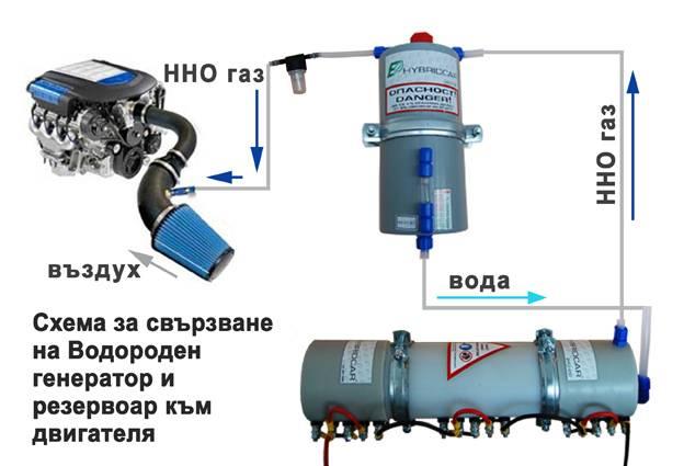 Водородный генератор своими руками: проект создания установки